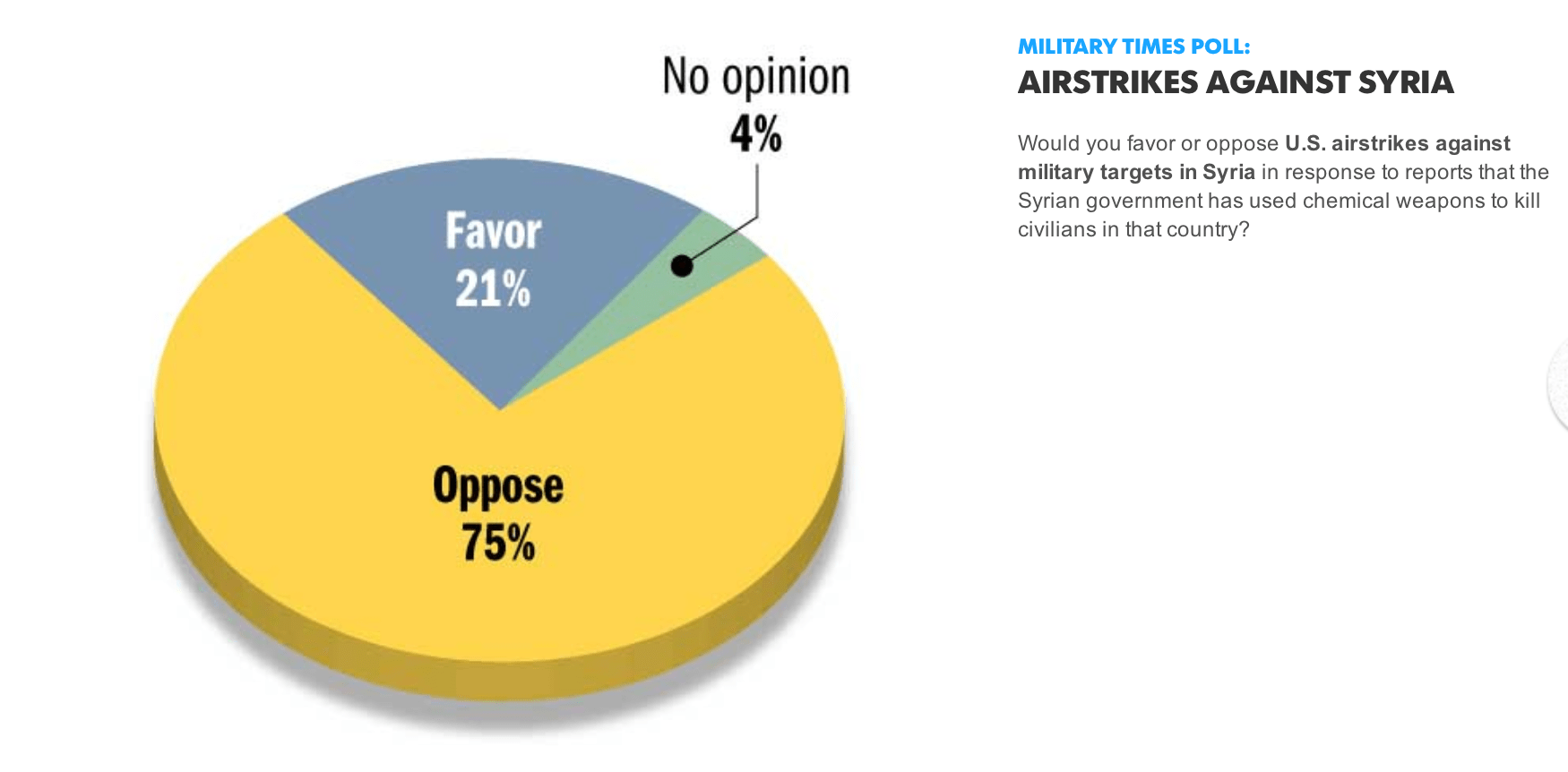 Military Times Survey: 75% of Troops Oppose Strikes On Syria Screen Shot 2013 09 13 at 11.54.39 AM
