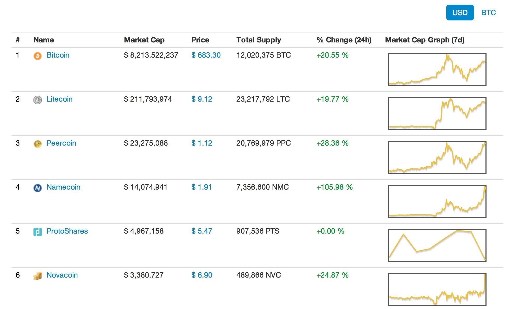 [Coinmarketcap] Connaitre la valeure de toutes les coins Screen-Shot-2013-11-21-at-2.36.26-PM