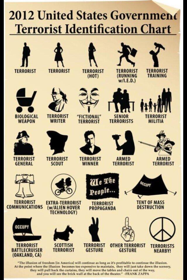 Terrorist chart