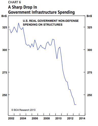 U.S.structure spending