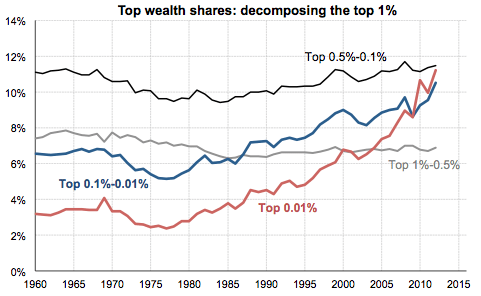 Booming wealth share for the top 0.01%