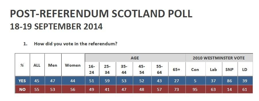 Miedo y asco en Escocia - ¿Por qué Ganó y Lecciones Aprendidas del NO de la captura de pantalla Voto 2014 09 19 a las 10.28.56 AM