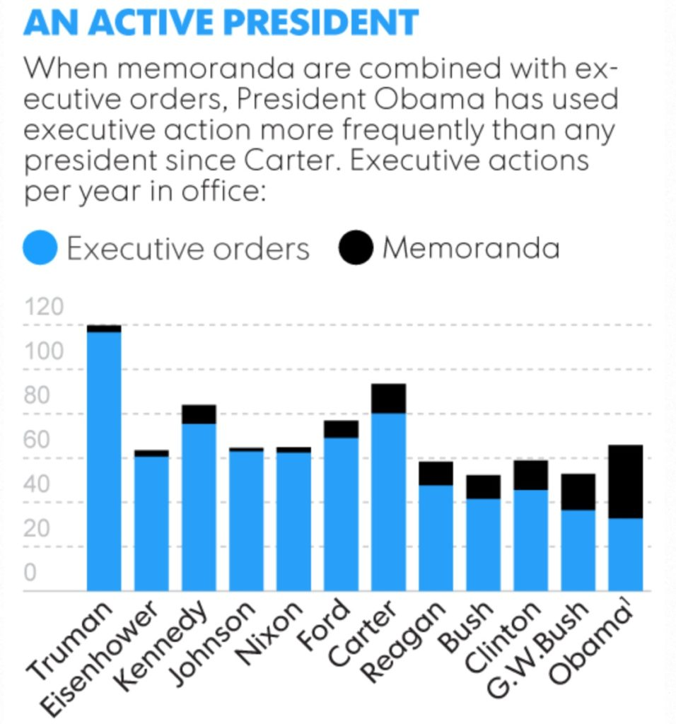 "Obama Calls Executive Orders ""Presidential Memoranda"" To"
