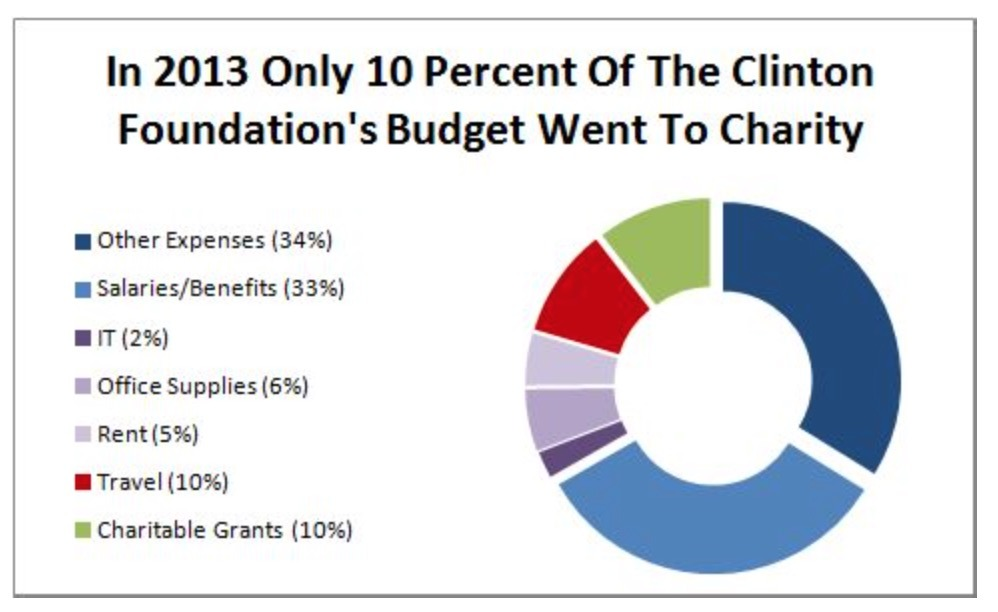 In 2013 Only 10 Percent Of The Clinton Foundation's Budget Went To Charity: Other expenses (34%), Salaries/Benefits (33%), IT (2%), Office Supplies (6%), Rent (5%), Travel (10%), Charitable Grants (10%)