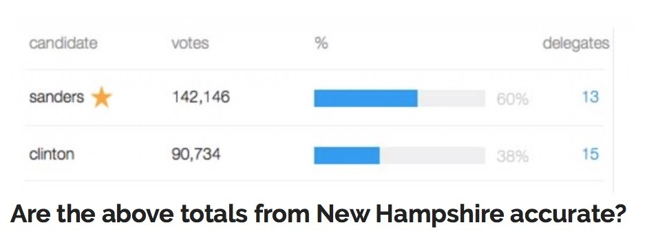 Did Hillary Clinton Really Win More New Hampshire Delegates Than Sanders Despite a Landslide Loss?