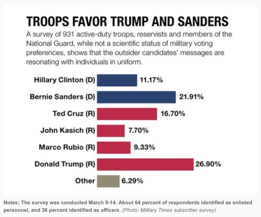 A Rejection of Neocon Foreign Policy – American Military Members Prefer Trump and Sanders