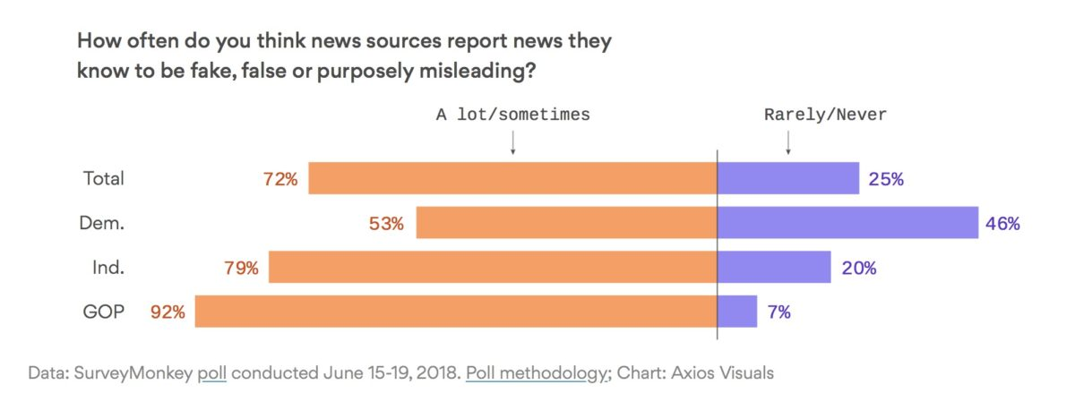 Liberty Links 6/30/18 – 72% Think Traditional Media Reports Fake News